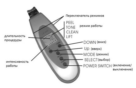 Гели для ультразвуковой чистки лица в домашних